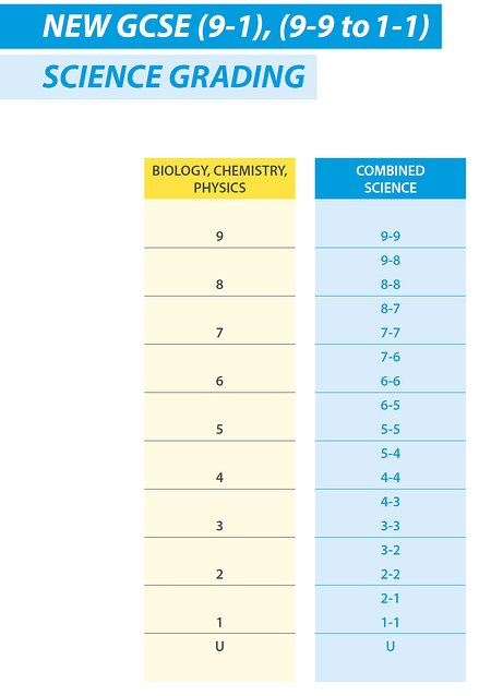 GCSE Science Grading Triple and Combined